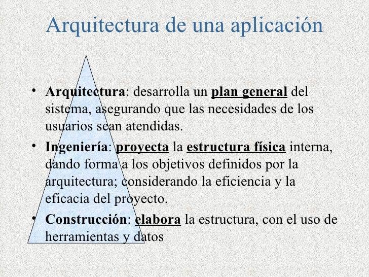 Arquitectura de una aplicación