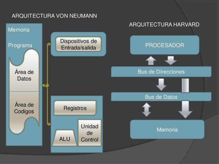 Arquitectura harvard y von neumann for Arquitectura harvard