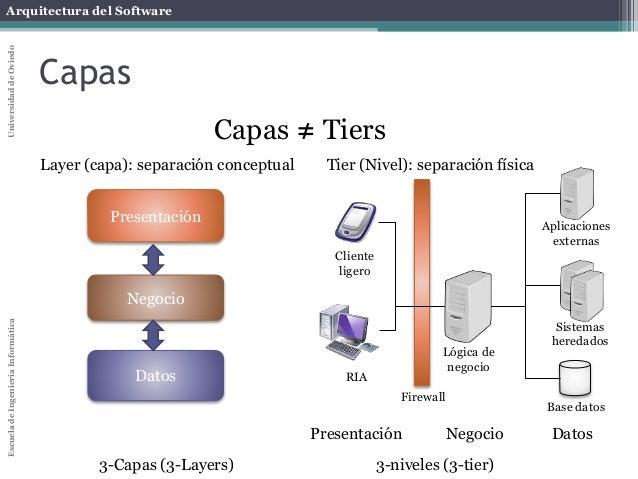 Arquitectura for Arquitectura 3 capas