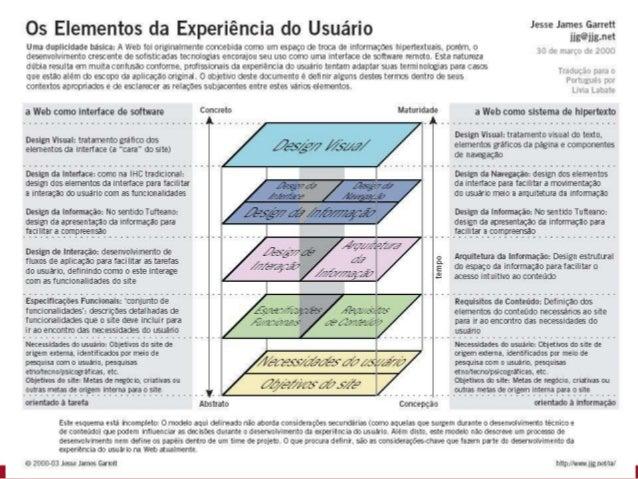 Arquitetura de informação Projeto Gráfico: Web Design