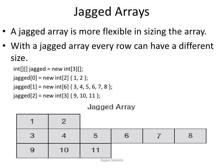 Jagged Arrays in C#.NET