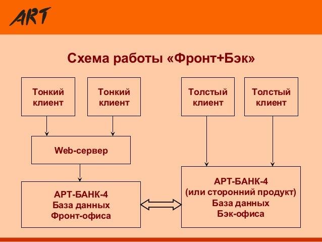 Схема работы «Фронт+Бэк»