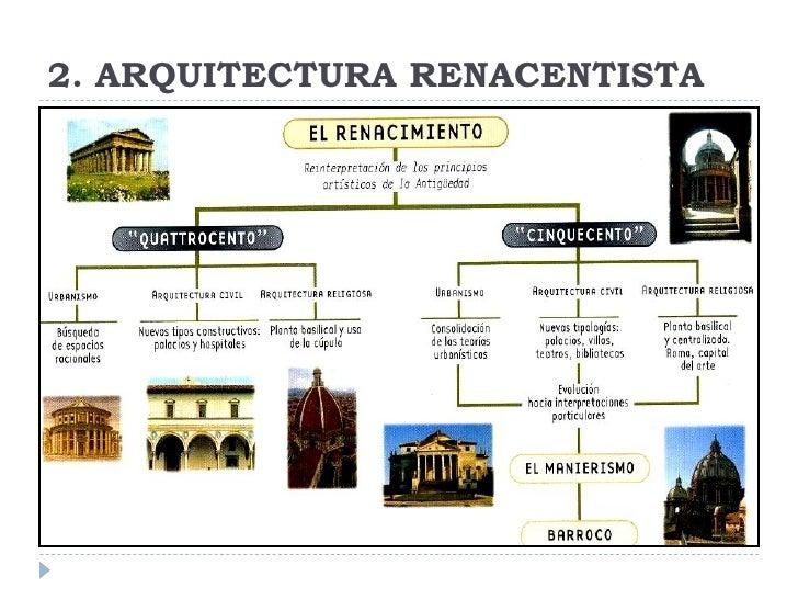 Arte del renacimiento en italia for Caracteristicas de la arquitectura