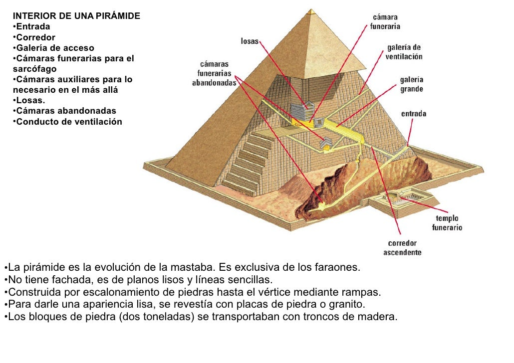 Arte egipcio for Interior de una piramide