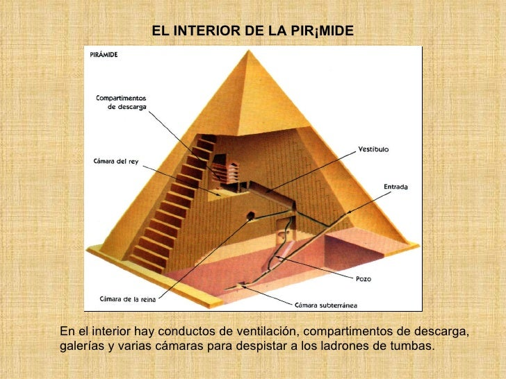Arte egipcio arquitectura for Interior de una piramide