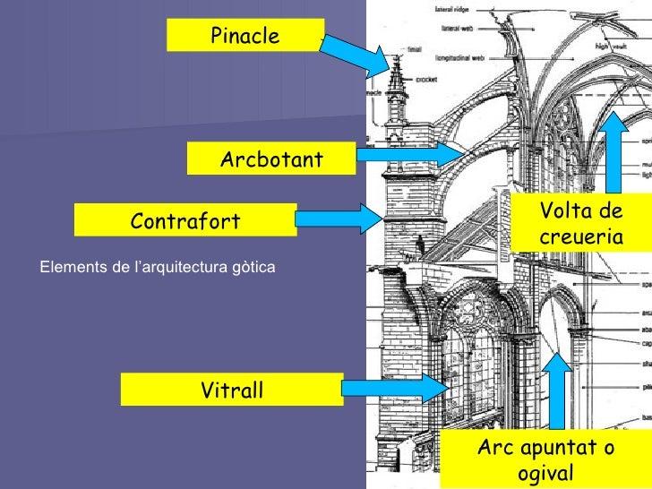 Arc apuntat o ogival Volta de creueria Contrafort Arcbotant Pinacle Vitrall Elements de l'arquitectura gòtica