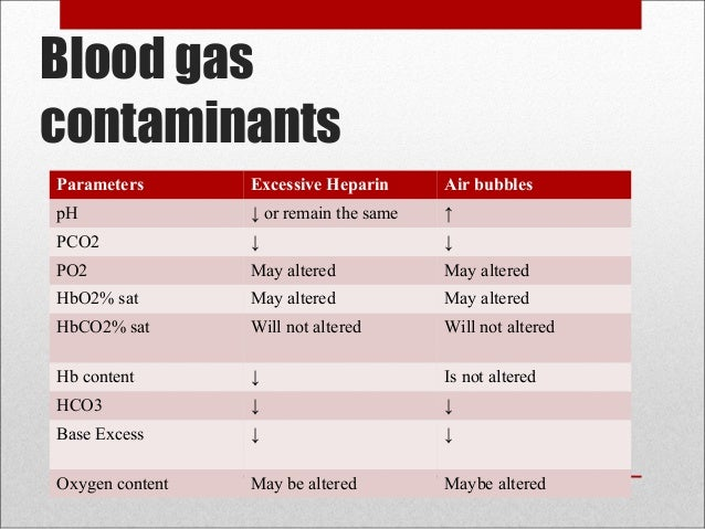 Rt Arterial Blood Gas Ppt