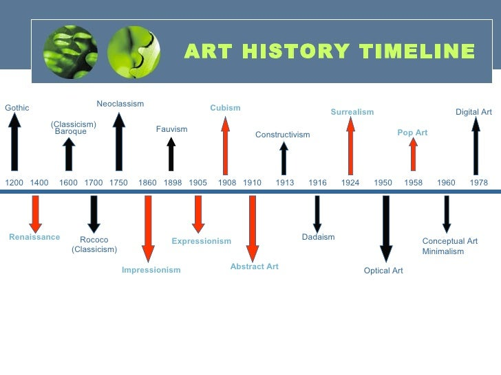 art history periods Our western art timeline from 330- 1600 gives an explanation of the most important artists, movements and styles of painting from byzantine art to the high renaissance.