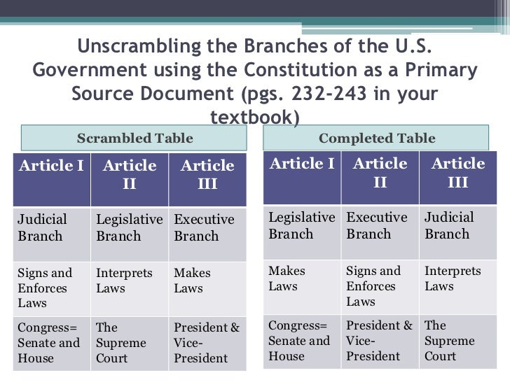 summary of articles from the constitution of the usa The us signed a peace treaty with great britain  pages 4, 5, and 6 give a short  summary of the constitution  article six tells that the united states will pay.