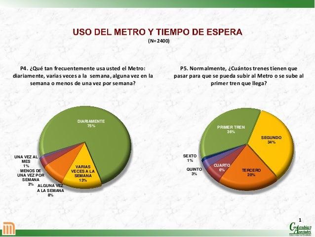 (N= 2400)  P4. ¿Qué tan frecuentemente usa usted el Metro: diariamente, varias veces a la semana, alguna vez en la semana ...