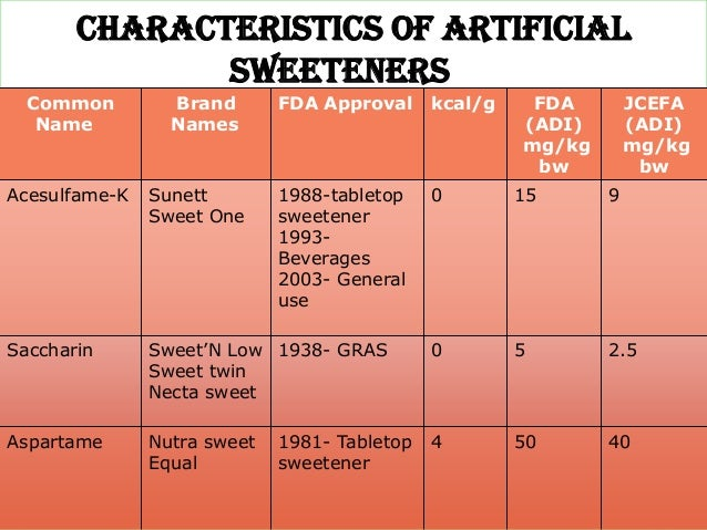 Artificial vs. Natural Sweeteners. Which are Better? — Heather ...