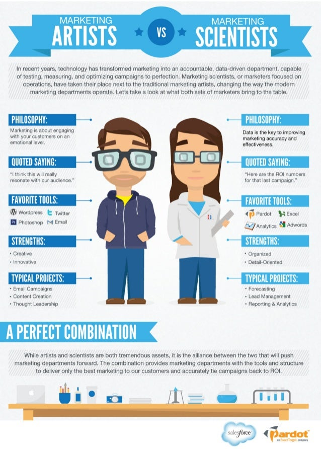 Marketing Artists vs. Marketing Scientists [Infographic]