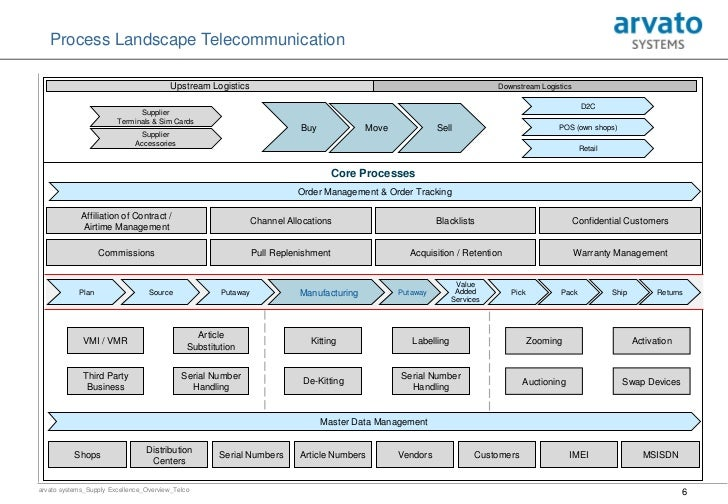 Arvato Sytems Supply Chain Excellene Overview Telco Vers 3 1 1