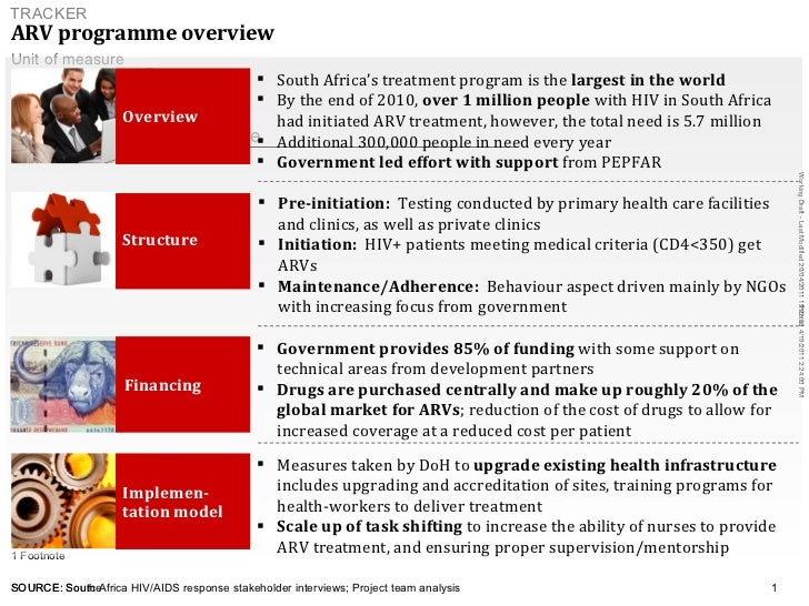 ARV programme overview   SOURCE: South Africa HIV/AIDS response stakeholder interviews; Project team analysis <ul><ul><ul>...