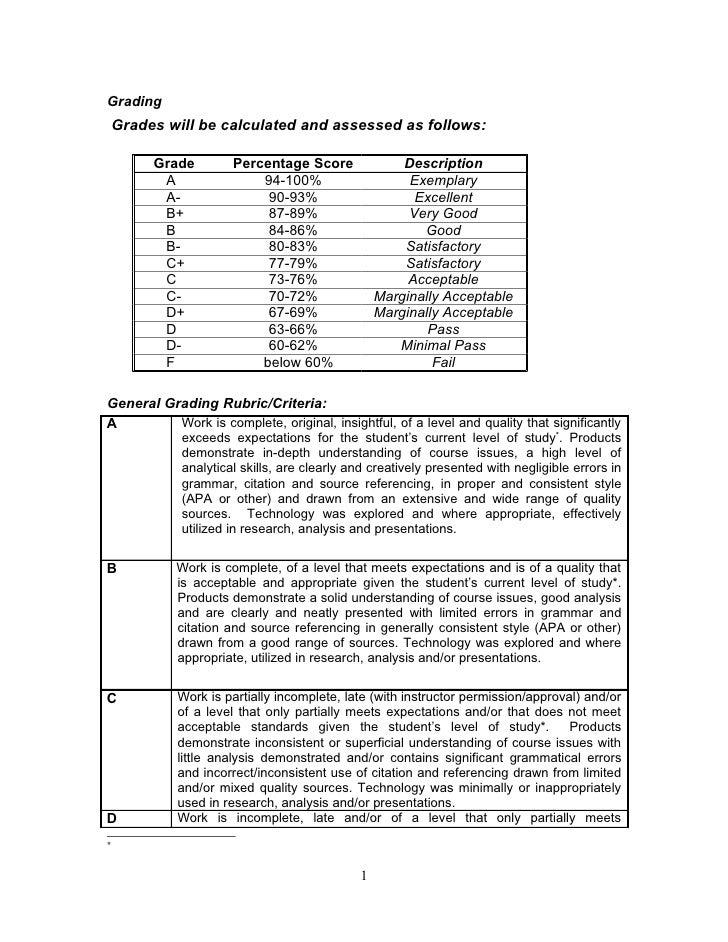 Apa Essay Grading Rubric