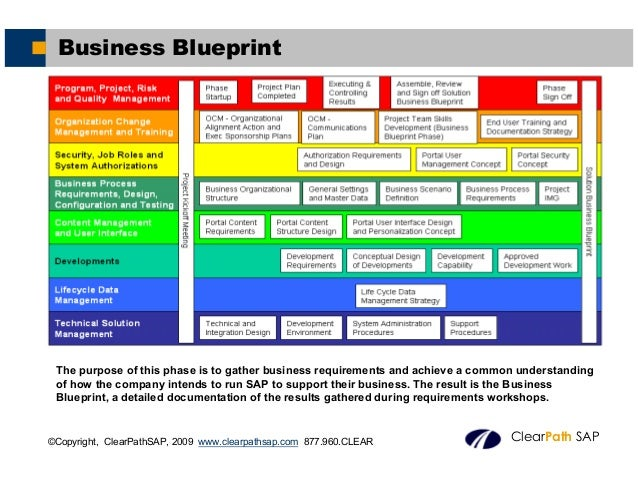 What is sap business blueprint business amp management 2884613 tagscourses milestone training institutebitpipe information technology technical white paperssap application areas list scribdinformationweek news malvernweather Gallery