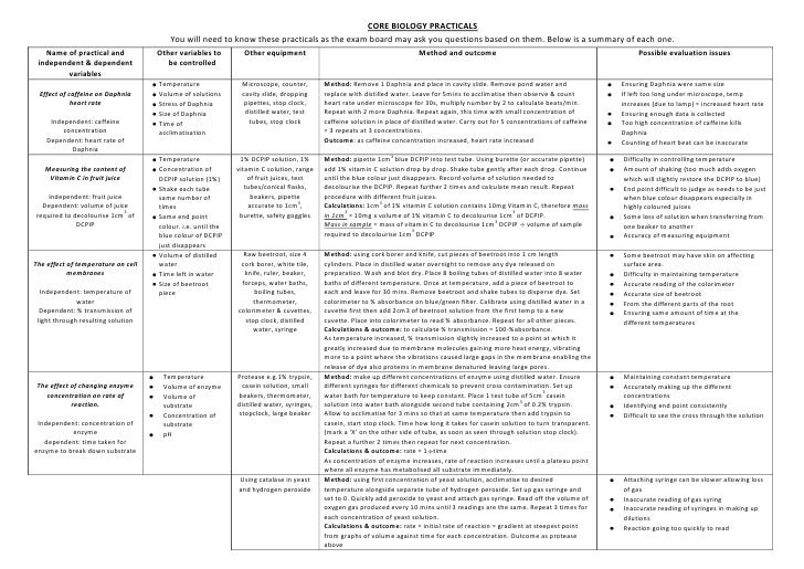 summary of biology Biology summary notes 1maintaining a balance most organisms are active in metabolism, describe their chemical composition and use a simple model.