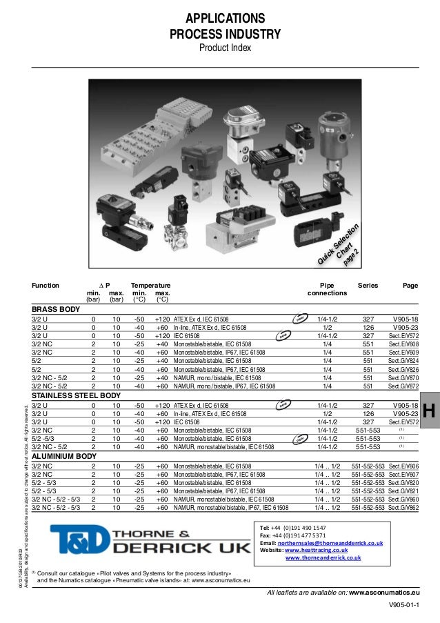 ASCO Solenoid Valves - Process Industry Applications
