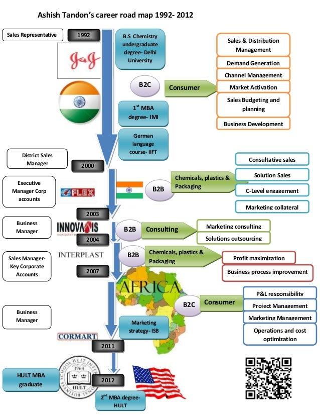 Ashish Tandon Career Road Map 1992 2012 Infographic
