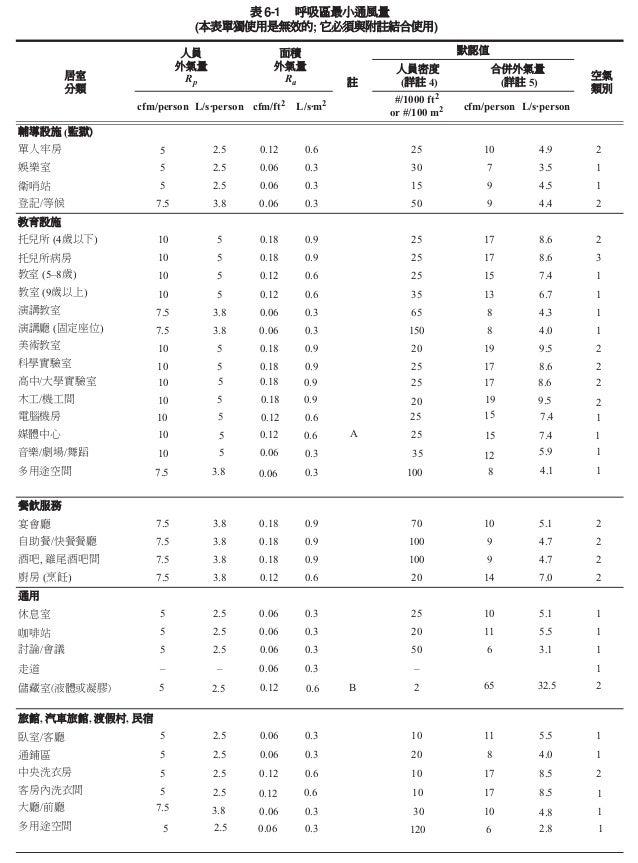 Ashrae standard 62 1 2010 table 6 1 for Ashrae 62 1 table 6 1