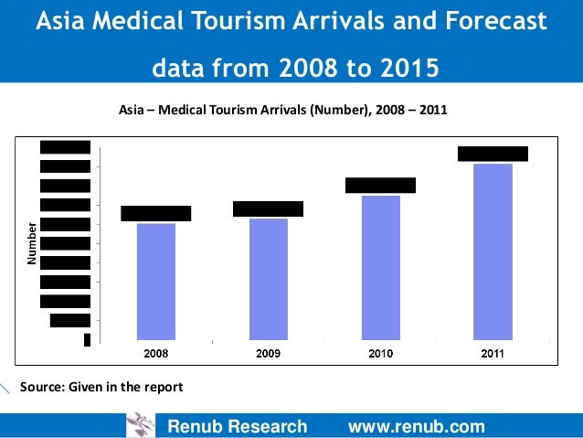 Asia Medical Tourism Arrivals and Forecast data from 2008 to 2015 Asia – Medical Tourism Arrivals (Number), 2008 – 2011  S...