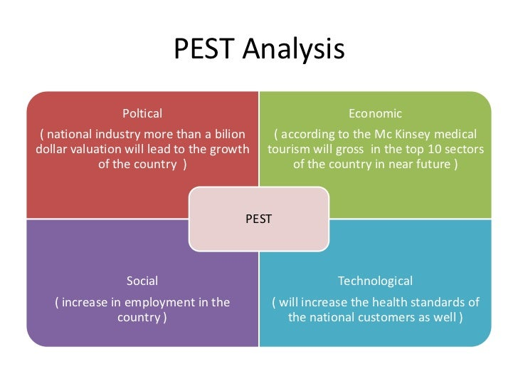 pest analysis of indian furniture industry Pest analysis: the indian airline industry a pest analysis is an analysis of the external macro-environment that affects all firms pest is an acronym for the political, economic, social, and technological factors of the external macro-environment.