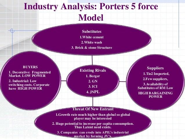Cement Industry Five Forces Model : Asian paints marketing