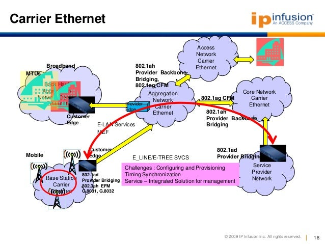Related Keywords amp; Suggestions for ethernet backhaul