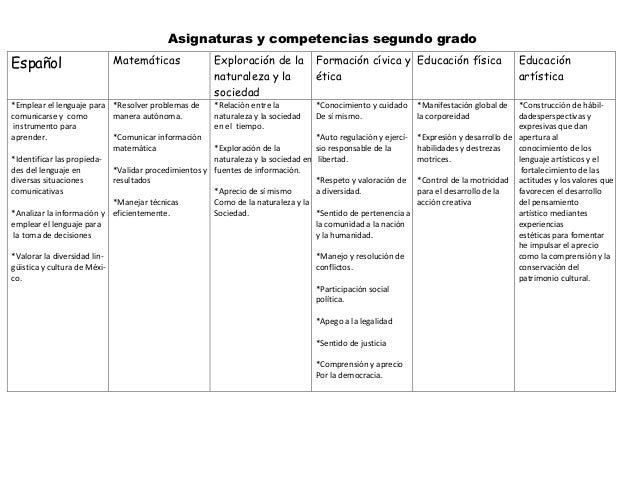 Programa De Estudio 2011 Guia Para El Maestro Primaria ...