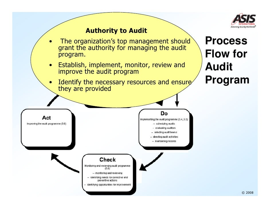 supply chain audit Protiviti's supply chain consulting experts work closely with stakeholders to integrate industry best practices and tailor business solutions to meet the organization's needs.