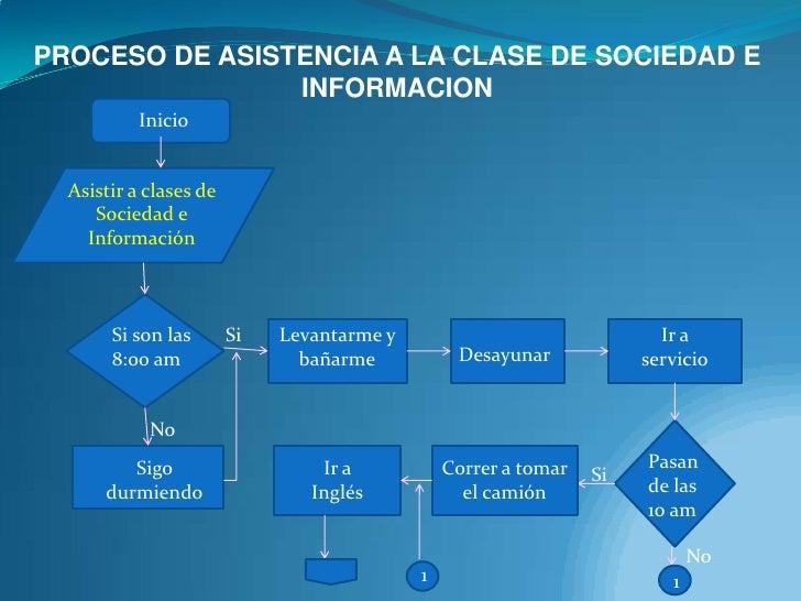 PROCESO DE ASISTENCIA A LA CLASE DE SOCIEDAD E INFORMACION<br />Inicio<br />Asistir a clases de Sociedad e Información<br ...