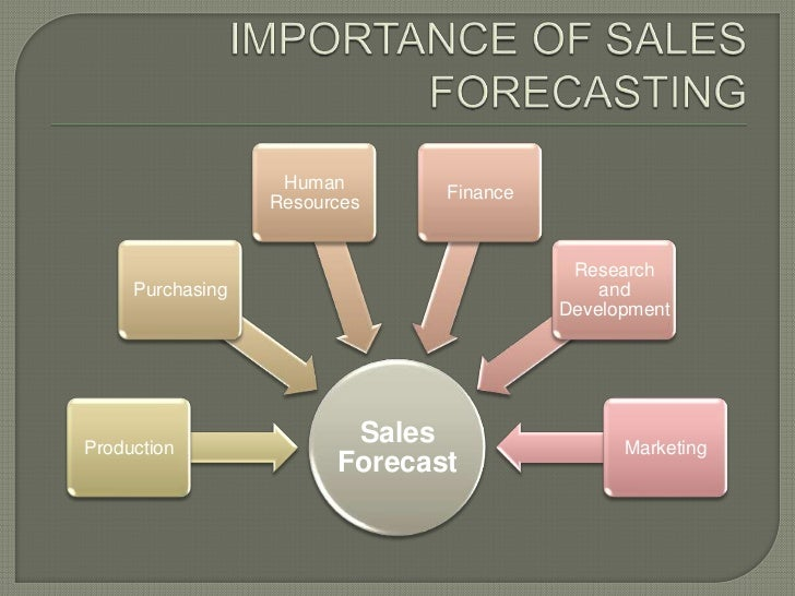 Importance of sales forecasting br 9 sales forecasting process br