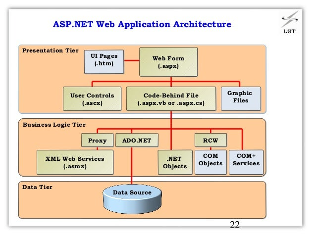 Asp Net Web Page Design Tutorial