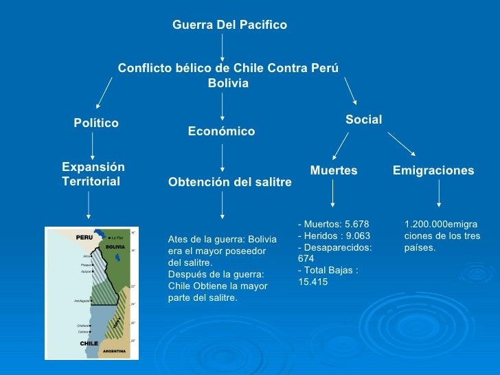 Guerra Del Pacifico Conflicto bélico de Chile Contra Perú Bolivia Político Económico  Social Muertes Emigraciones   Expans...