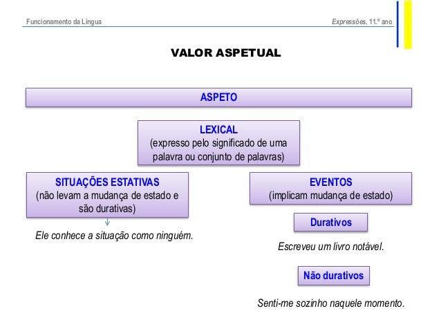 Expressões, 11.º ano  VALOR ASPETUAL  ASPETO  LEXICAL  (expresso pelo significado de uma  palavra ou conjunto de palavras)...