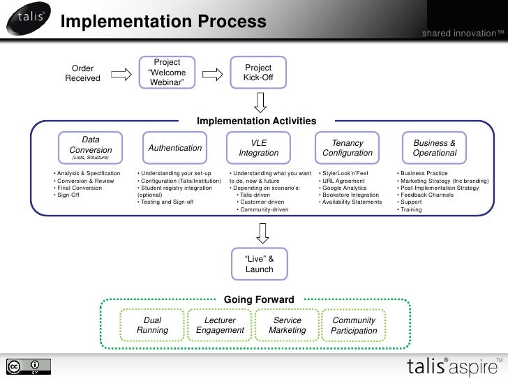 Aspire Implementation Process Overview
