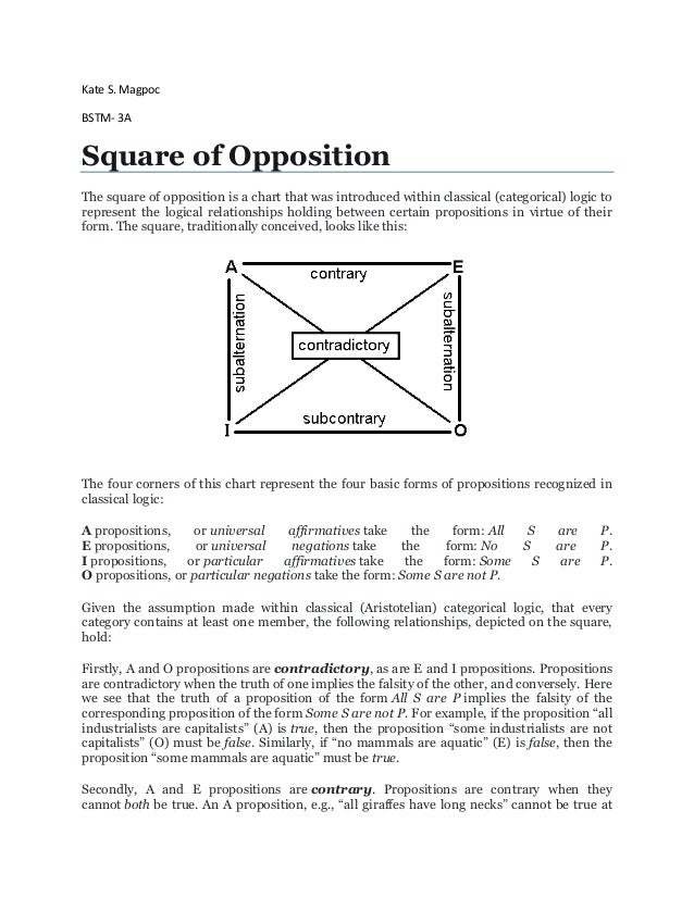 Kate S. Magpoc BSTM- 3A Square of Opposition The square of opposition is a chart that was introduced within classical (cat...