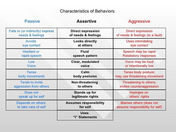 assertiveness training worksheets