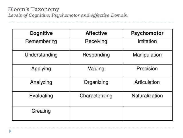 an analysis of the three domains of learning psychomotor cognitive and affective The three learning domains serve bloom recognized three learning domains: cognitive, affective, and psychomotor domains the cognitive domain is demonstrated by.