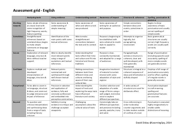 Assessment  grid  -‐  English   David  Didau  @LearningSpy,  2014         Analysing  texts   Usin...