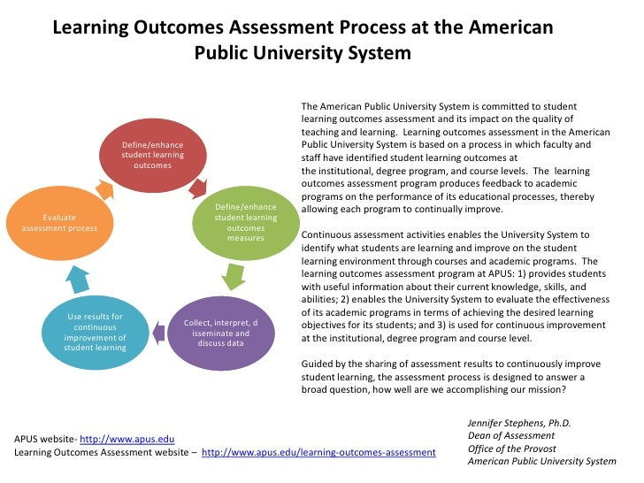 Learning Outcomes Assessment Process <br />at the American Public University System<br />The American Public University Sy...