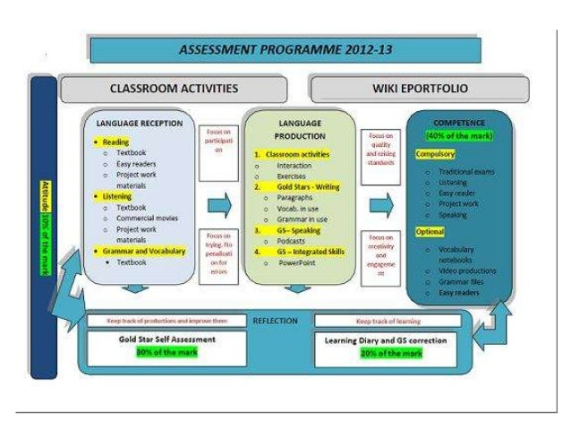 Assessment programme 2012