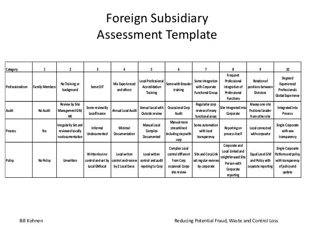 Foreign Subsidiary Assessment Template Category 1 2 3 4 5 6 7 8 9 10 Professionalism FamilyMembers NoTrainingor background...