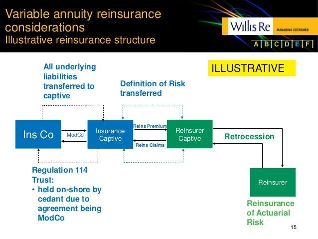 Asset Intensive Reinsurance Valact Ayer 083115 Final
