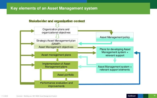 Asset Management System : Building your iso wind asset management system