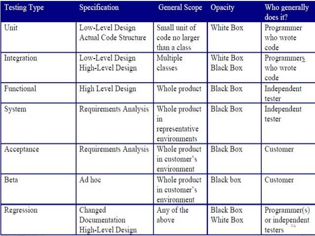 software test results template - black white box testing
