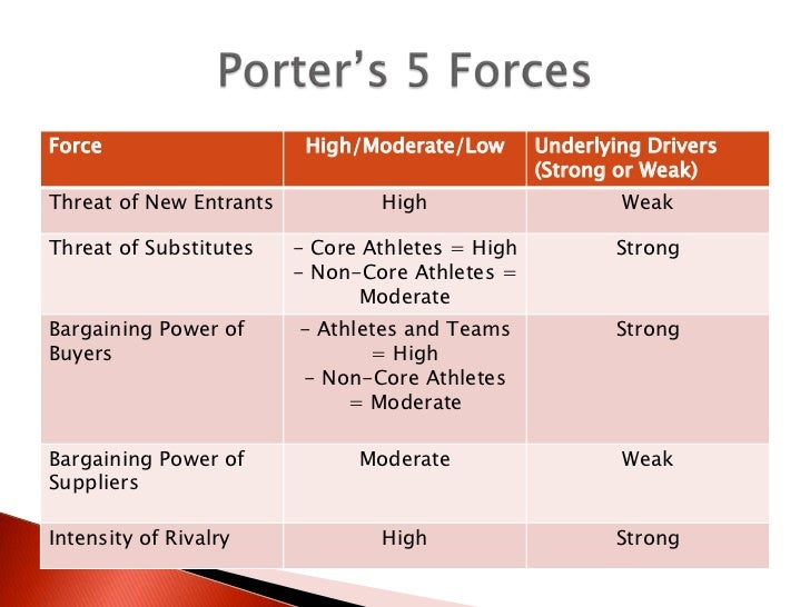 porters five forces for health and fitness industry 12062018 five forces model in the gym industry  barriers to entry — medium and steady fitness market in australia is mature unlike the other  tags health club.