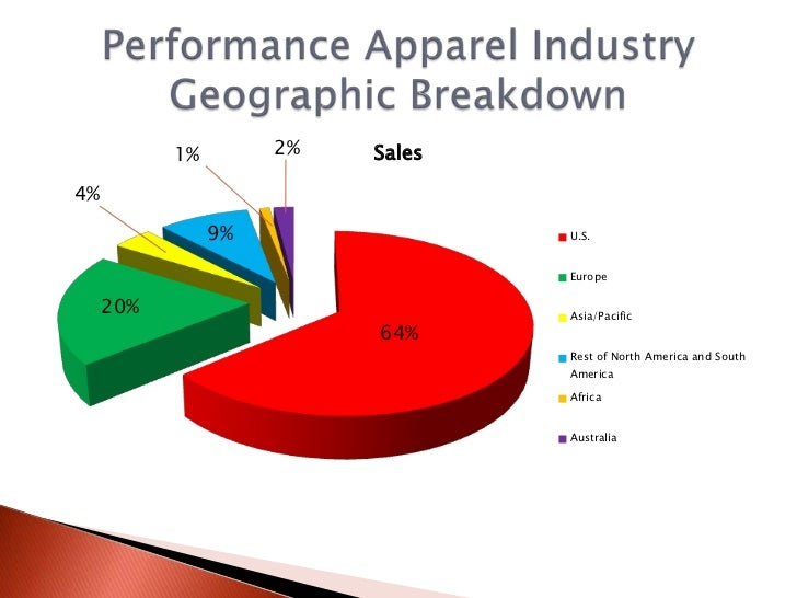 case analysis 3 2 armour garments company Case studies of postponement in the supply chain by case studies of postponement in the supply chain by through case study analysis.