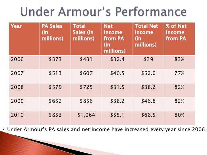 Armour Garments Company Case Analysis
