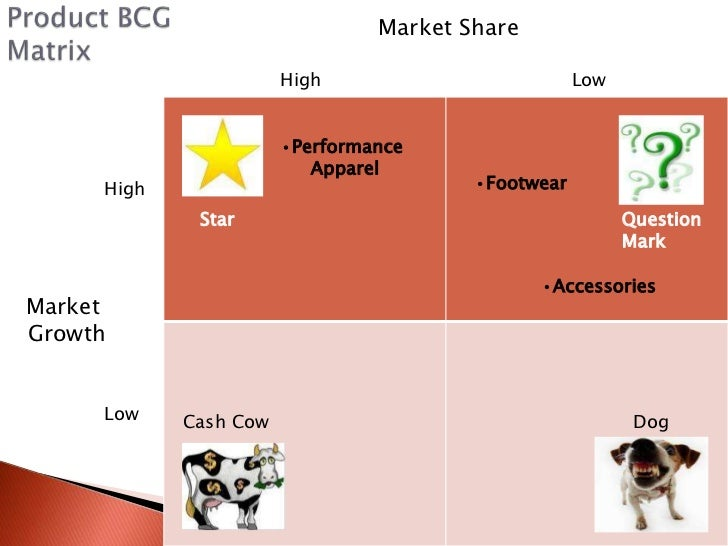 swot analysis dakz performance apparel Swot analysis examples retail industry swot this is an example of a swot analysis the business was established by a entrepreneur stocks brand name clothing.